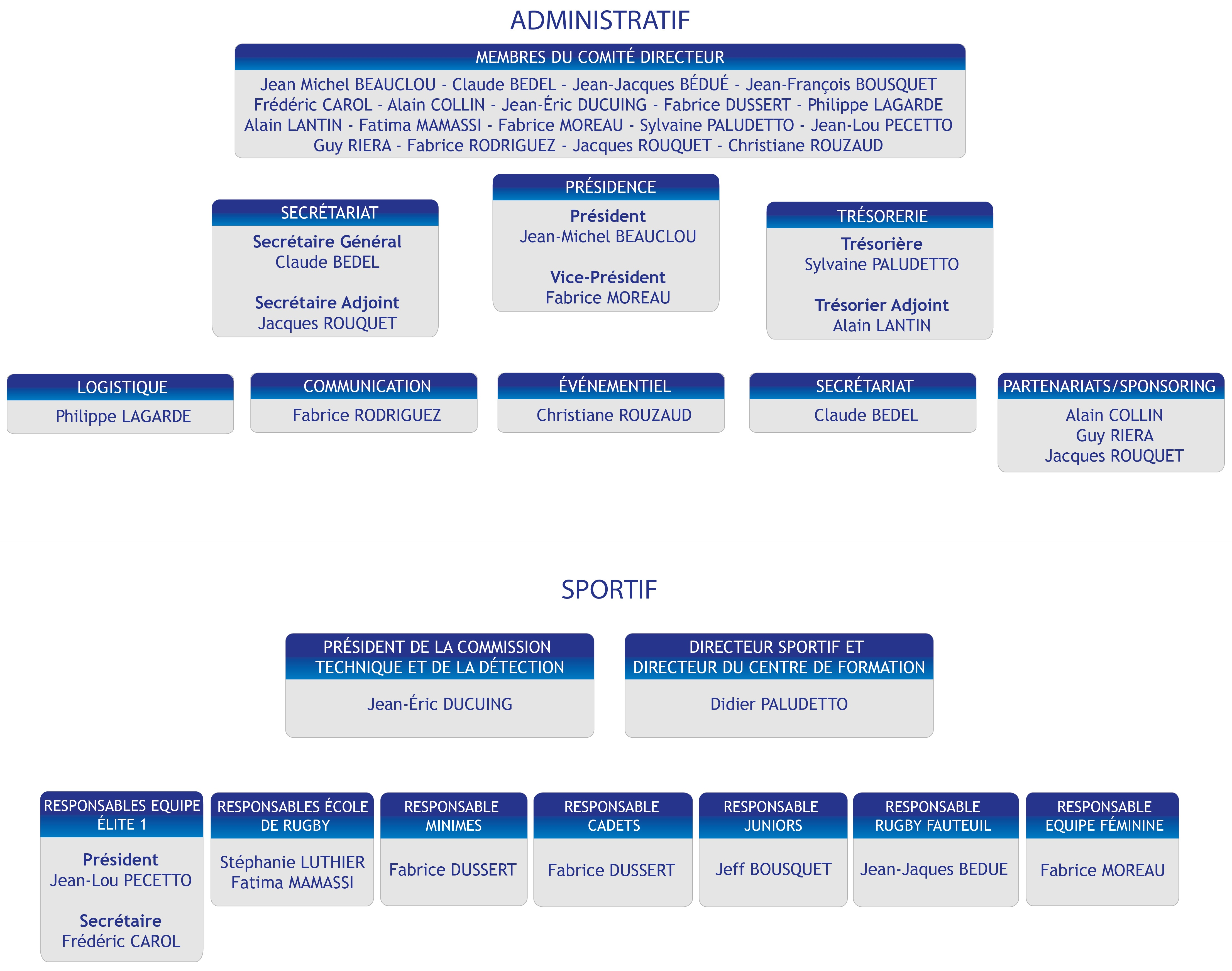 organigramme Asso Toulouse XIII