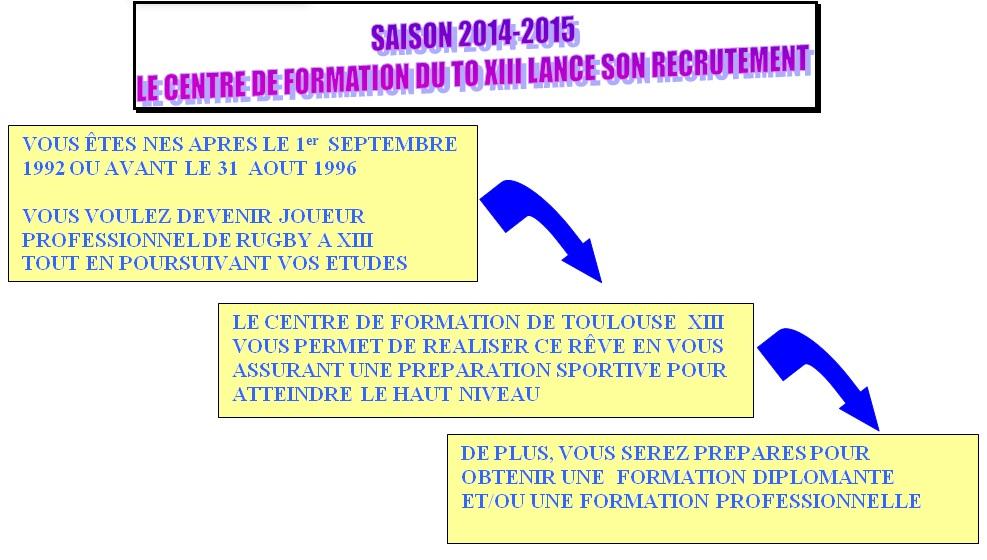 Présentation du Centre de Formation du TO XIII - 2014-2015