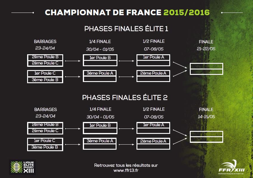 Phases finales Elite 2015-2016