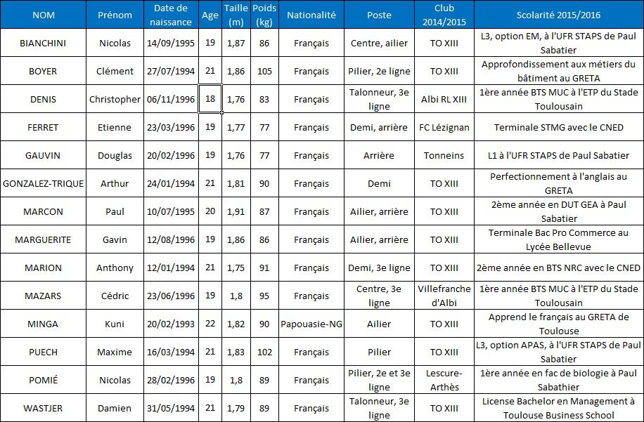Profil des stagiaires de la saison 2015-2016