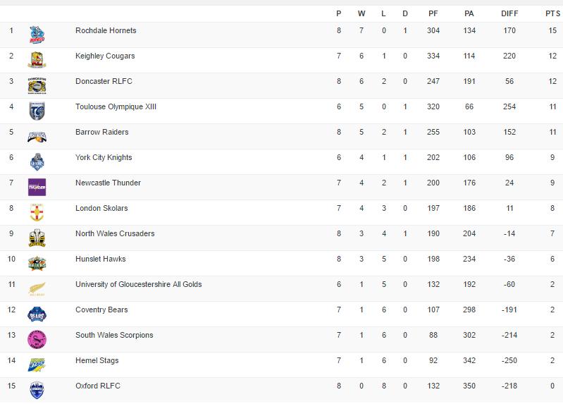 Classement - League One
