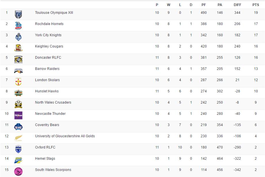 Classement League One